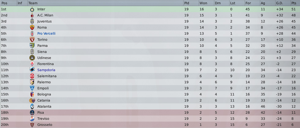 table after 19 games