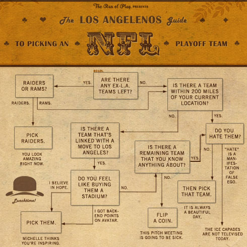 The Run of Play presents...The Los Angelenos Guide to Picking an NFL Team